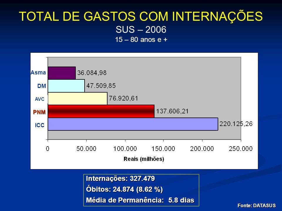 Asma DM AVC PNM ICC TOTAL DE GASTOS COM INTERNAÇÕES SUS – 2006 15 – 80 anos e + Internações: 327.479 Óbitos: 24.874 (8.62 %) Média de Permanência: 5.8
