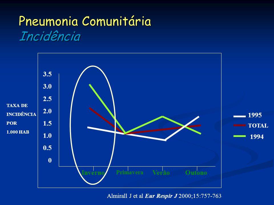 Pneumonia Comunitária Incidência Almirall J et al Eur Respir J 2000;15:757-763 3.5 3.0 2.5 2.0 1.5 1.0 0.5 0 Inverno Primavera VerãoOutono 1995 TOTAL