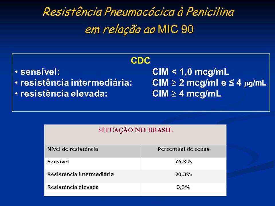 Resistência Pneumocócica à Penicilina em relação ao MIC 90 CDC sensível:CIM < 1,0 mcg/mL resistência intermediária:CIM 2 mcg/ml e 4 g /mL resistência