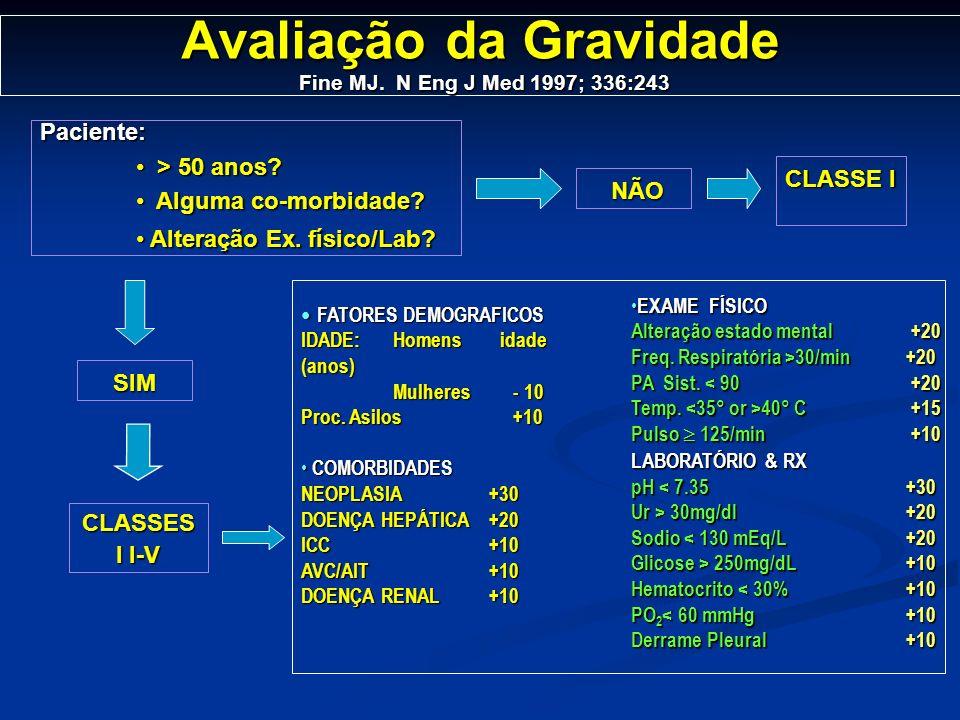 Avaliação da Gravidade Fine MJ. N Eng J Med 1997; 336:243 FATORES DEMOGRAFICOS FATORES DEMOGRAFICOS IDADE:Homens idade (anos) Mulheres - 10 Proc. Asil