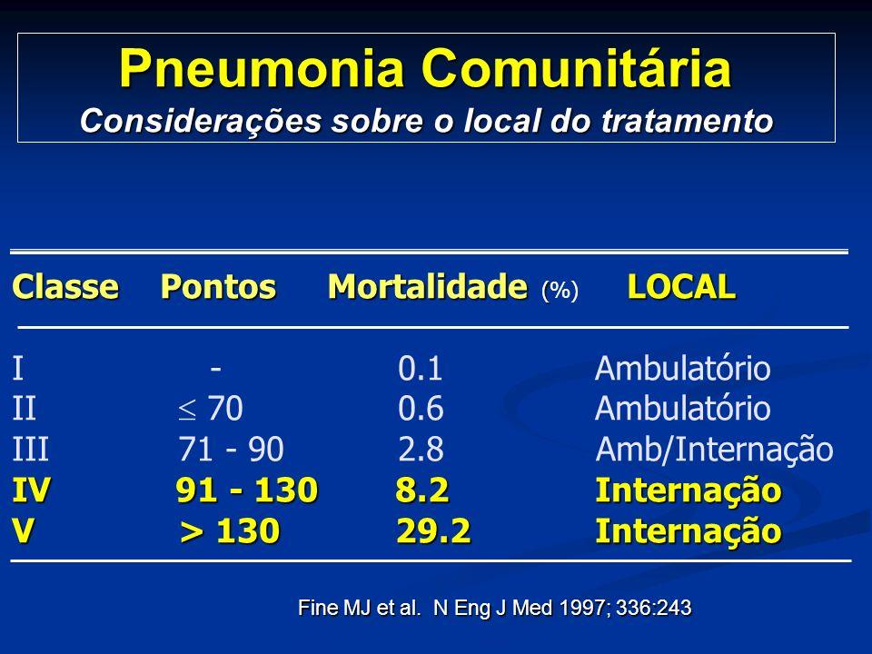 Pneumonia Comunitária Considerações sobre o local do tratamento Classe Pontos Mortalidade ( LOCAL Classe Pontos Mortalidade (%) LOCAL I - 0.1Ambulatór