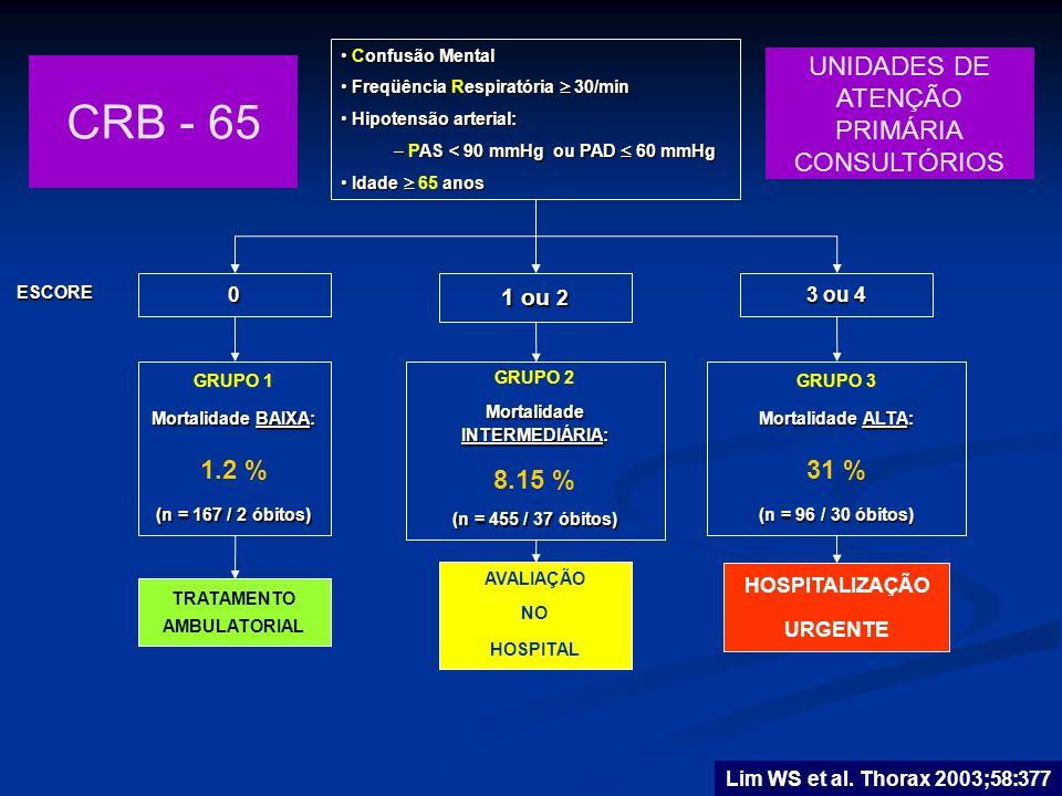Lim WS et al. Thorax 2003;58:377 onfusão Mental Confusão Mental Freqüência espiratória 30/min Freqüência Respiratória 30/min Hipotensão arterial: Hipo