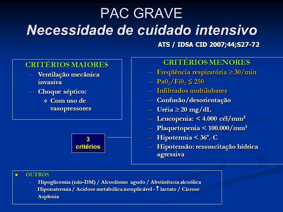 PAC GRAVE Necessidade de cuidado intensivo CRITÉRIOS MENORES Freqüência respiratória 30/min Freqüência respiratória 30/min Pa0 2 /Fi0 2 250 Pa0 2 /Fi0