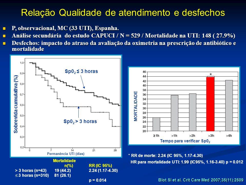 Blot SI et al. Crit Care Med 2007;35(11):2509 Relação Qualidade de atendimento e desfechos P, observacional, MC (33 UTI), Espanha. P, observacional, M