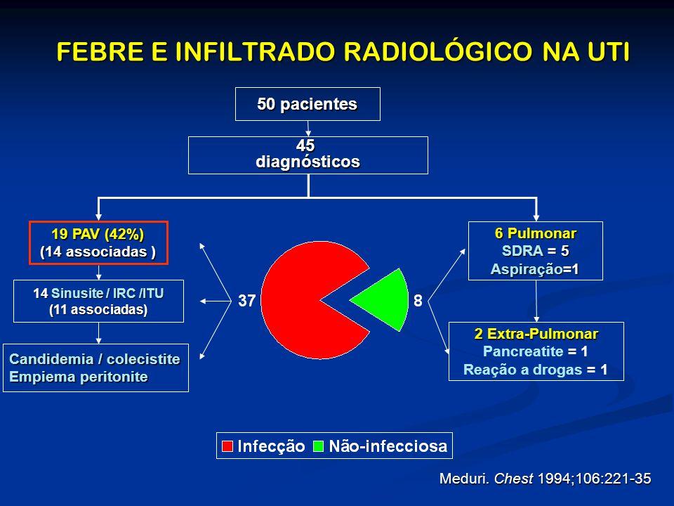 FEBRE E INFILTRADO RADIOLÓGICO NA UTI 6 Pulmonar SDRA = 5 Aspiração=1 2 Extra-Pulmonar Pancreatite = 1 Reação a drogas = 1 14 Sinusite / IRC /ITU (11