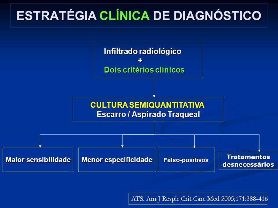 ESTRATÉGIA CLÍNICA DE DIAGNÓSTICO Infiltrado radiológico + Dois critérios clínicos Infiltrado radiológico + Dois critérios clínicos CULTURA SEMIQUANTI