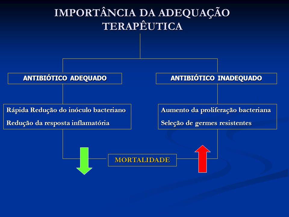 IMPORTÂNCIA DA ADEQUAÇÃO TERAPÊUTICA ANTIBIÓTICO ADEQUADO Rápida Redução do inóculo bacteriano Redução da resposta inflamatória ANTIBIÓTICO INADEQUADO