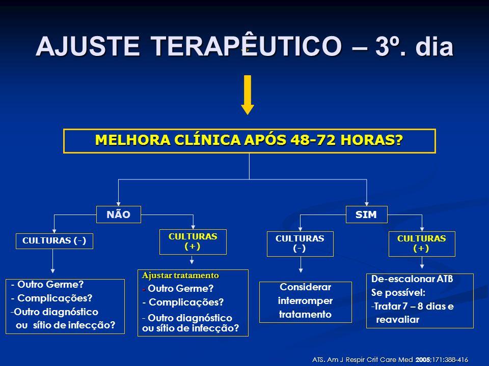 SIMNÃO MELHORA CLÍNICA APÓS 48-72 HORAS? CULTURAS (-) CULTURAS (+) CULTURAS (-) CULTURAS (+) - Outro Germe? - Complicações? - Outro diagnóstico ou sít