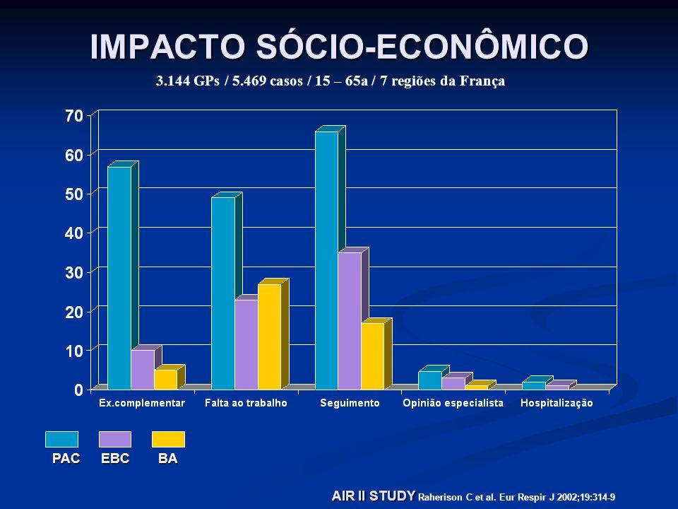 IMPACTO SÓCIO-ECONÔMICO AIR II STUDY AIR II STUDY Raherison C et al. Eur Respir J 2002;19:314-9 3.144 GPs / 5.469 casos / 15 – 65a / 7 regiões da Fran