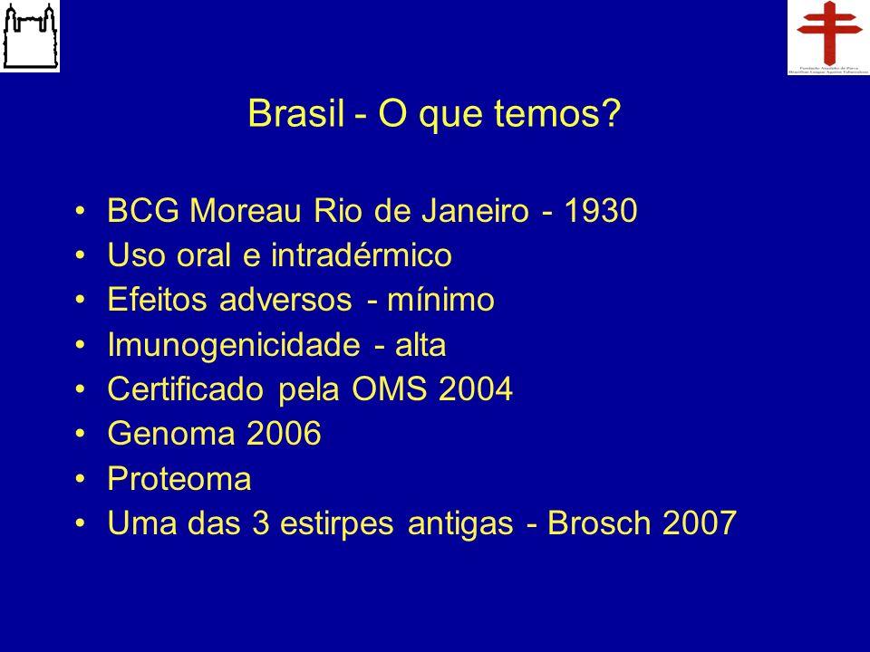 Brasil - O que temos? BCG Moreau Rio de Janeiro - 1930 Uso oral e intradérmico Efeitos adversos - mínimo Imunogenicidade - alta Certificado pela OMS 2