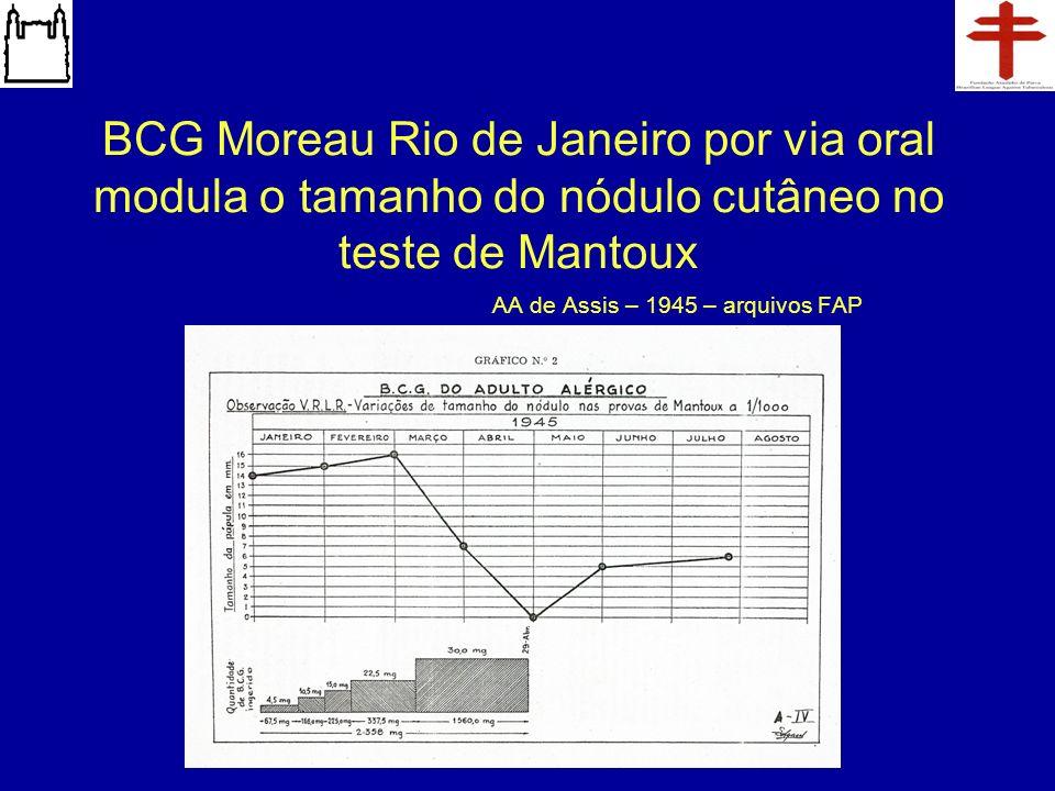 BCG Moreau Rio de Janeiro por via oral modula o tamanho do nódulo cutâneo no teste de Mantoux AA de Assis – 1945 – arquivos FAP