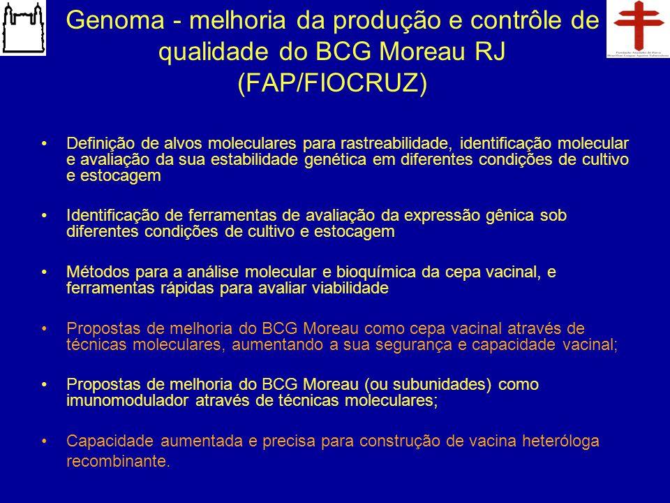 Genoma - melhoria da produção e contrôle de qualidade do BCG Moreau RJ (FAP/FIOCRUZ) Definição de alvos moleculares para rastreabilidade, identificaçã