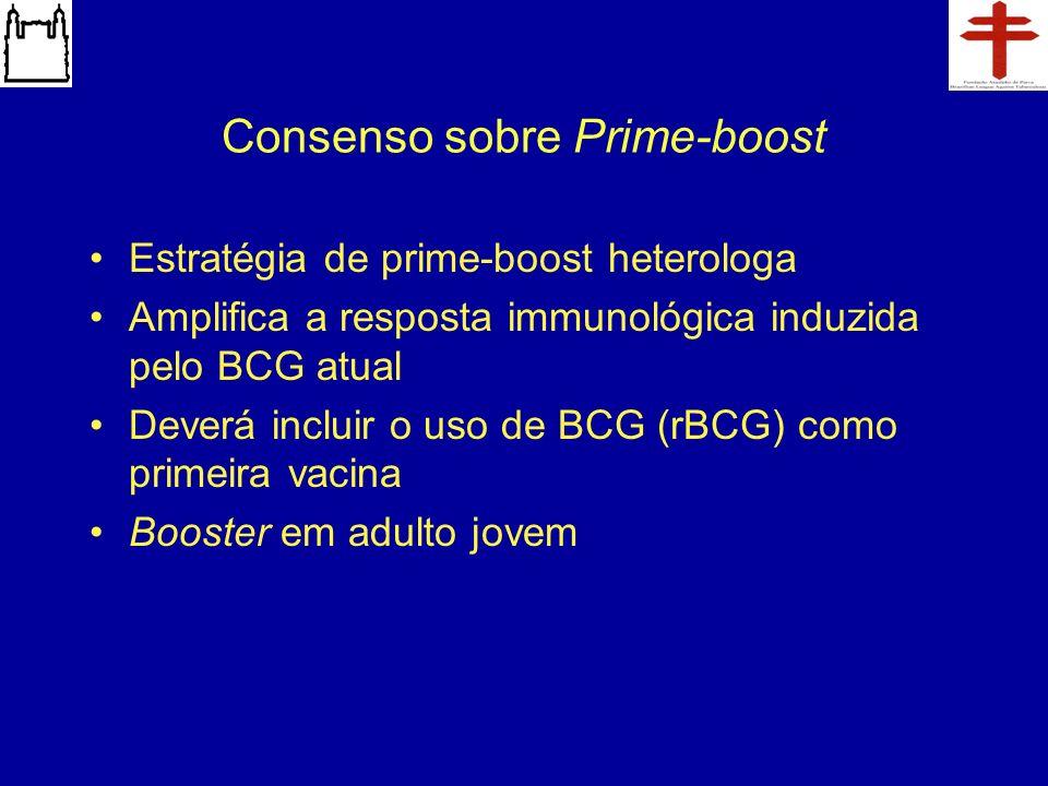 Consenso sobre Prime-boost Estratégia de prime-boost heterologa Amplifica a resposta immunológica induzida pelo BCG atual Deverá incluir o uso de BCG