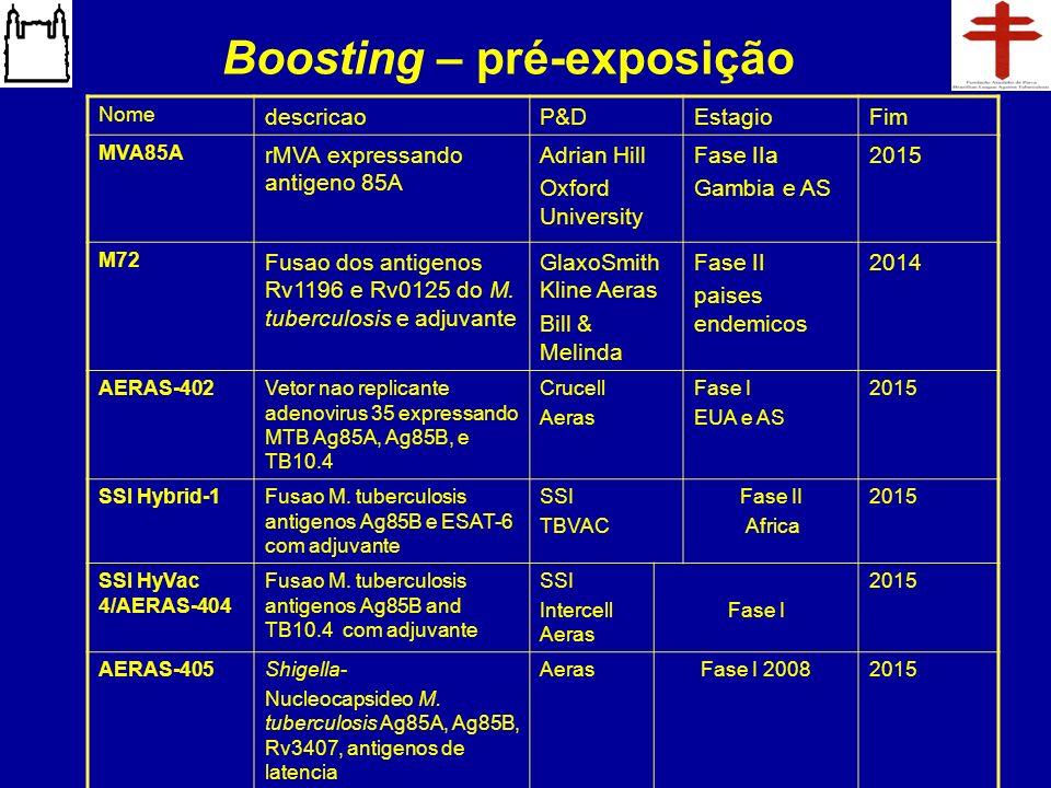 Boosting – pré-exposição Nome descricaoP&DEstagioFim MVA85A rMVA expressando antigeno 85A Adrian Hill Oxford University Fase IIa Gambia e AS 2015 M72