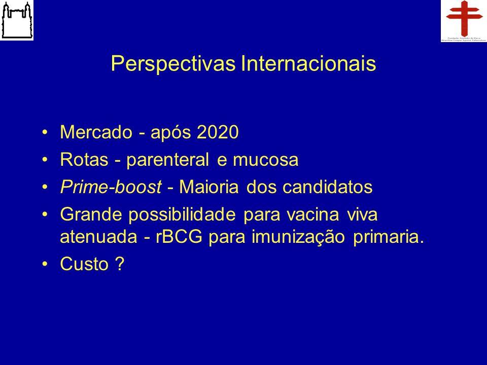 Perspectivas Internacionais Mercado - após 2020 Rotas - parenteral e mucosa Prime-boost - Maioria dos candidatos Grande possibilidade para vacina viva