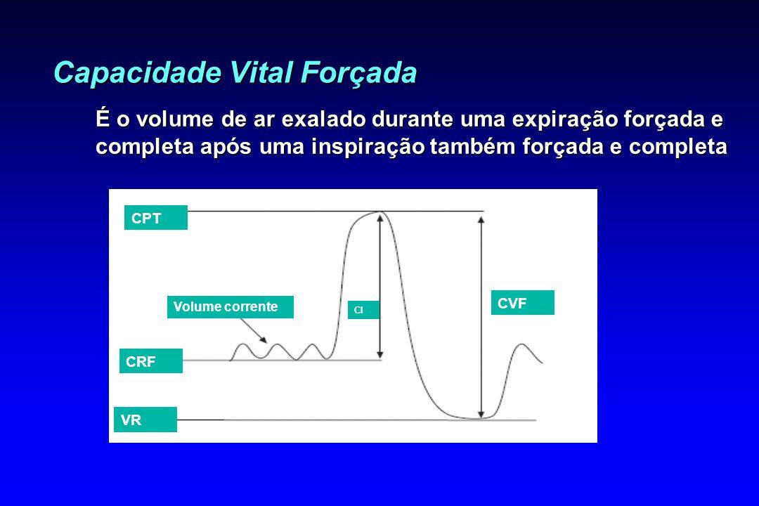 Capacidade Vital Forçada É o volume de ar exalado durante uma expiração forçada e completa após uma inspiração também forçada e completa CPT CRF VR Vo