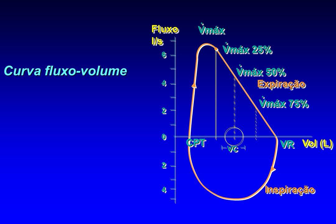Curva fluxo-volume Fluxol/sFluxol/s InspiraçãoInspiração ExpiraçãoExpiração CPTCPT VRVR Vol (L) VmáxVmáx.. Vmáx 25%.. Vmáx 50%.. Vmáx 75%.. VCVC 66 44
