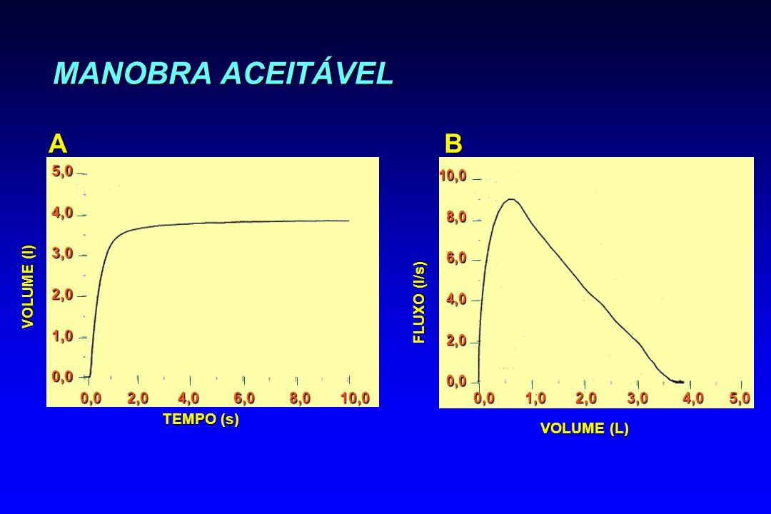 MANOBRA ACEITÁVEL VOLUME (l) A 5,04,03,02,01,00,0 TEMPO (s) 0,0 2,0 4,0 6,0 8,0 10,0 VOLUME (L) FLUXO (l/s) B 0,0 1,0 2,0 3,0 4,0 5,0 10,08,06,04,02,0