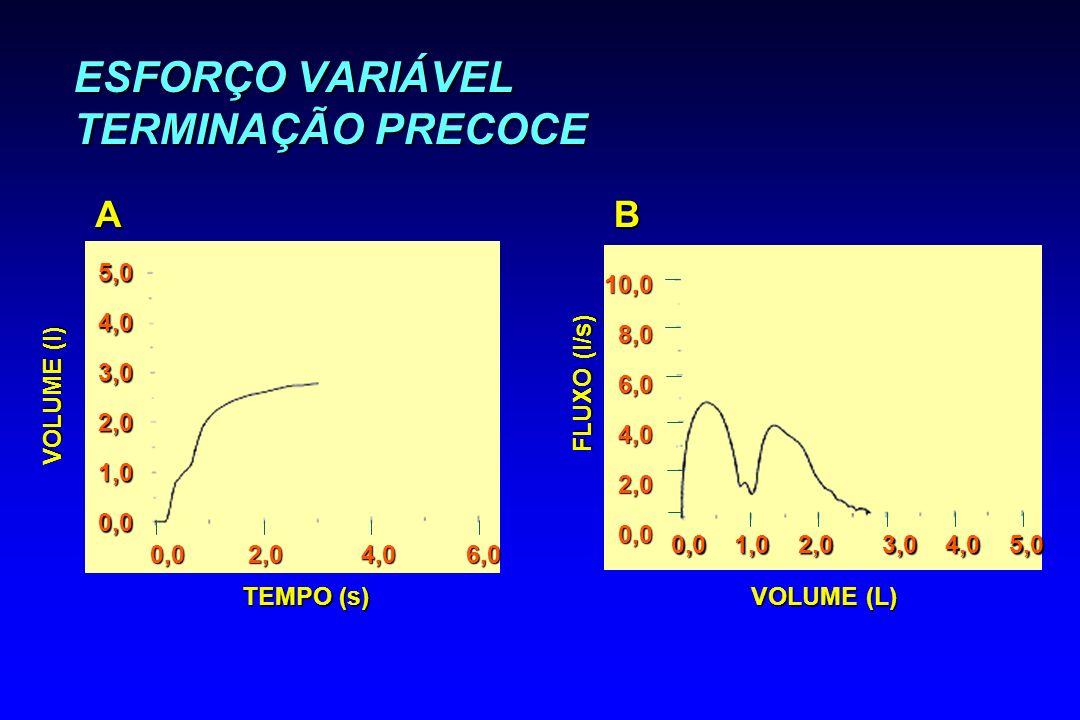 ESFORÇO VARIÁVEL TERMINAÇÃO PRECOCE TEMPO (s) VOLUME (L) FLUXO (l/s) B 5,04,03,02,01,00,0 0,0 2,0 4,0 6,0 0,0 1,0 2,0 3,0 4,0 5,0 10,08,06,04,02,00,0
