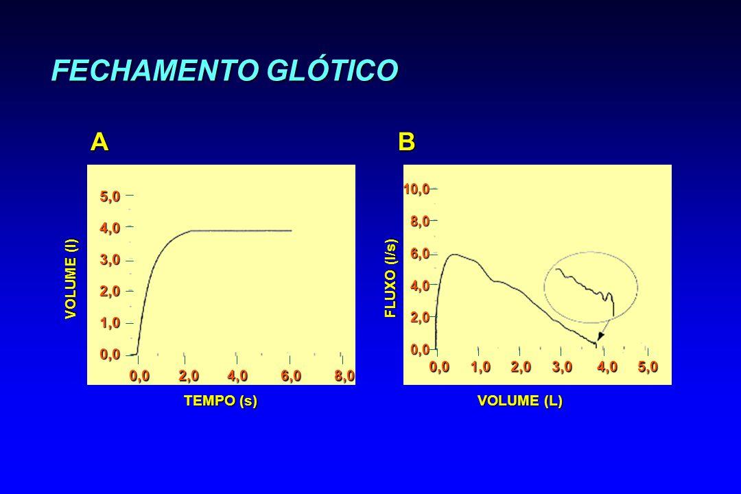 FECHAMENTO GLÓTICO VOLUME (l) A 5,04,03,02,01,00,0 TEMPO (s) 0,0 2,0 4,0 6,0 8,0 VOLUME (L) FLUXO (l/s) B 0,0 1,0 2,0 3,0 4,0 5,0 10,08,06,04,02,00,0