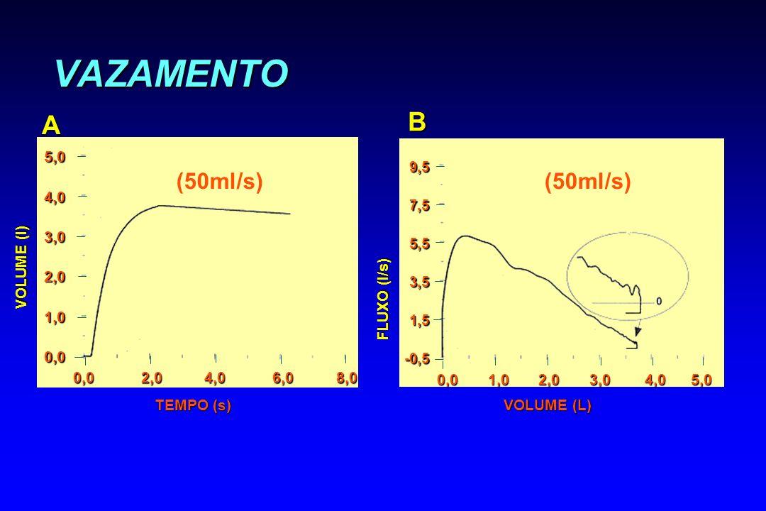 VAZAMENTO VOLUME (L) FLUXO (l/s) B 0,0 1,0 2,0 3,0 4,0 5,0 9,57,55,53,51,5-0,5 VOLUME (l) A TEMPO (s) 0,0 2,0 4,0 6,0 8,0 5,04,03,02,01,00,0 (50ml/s)