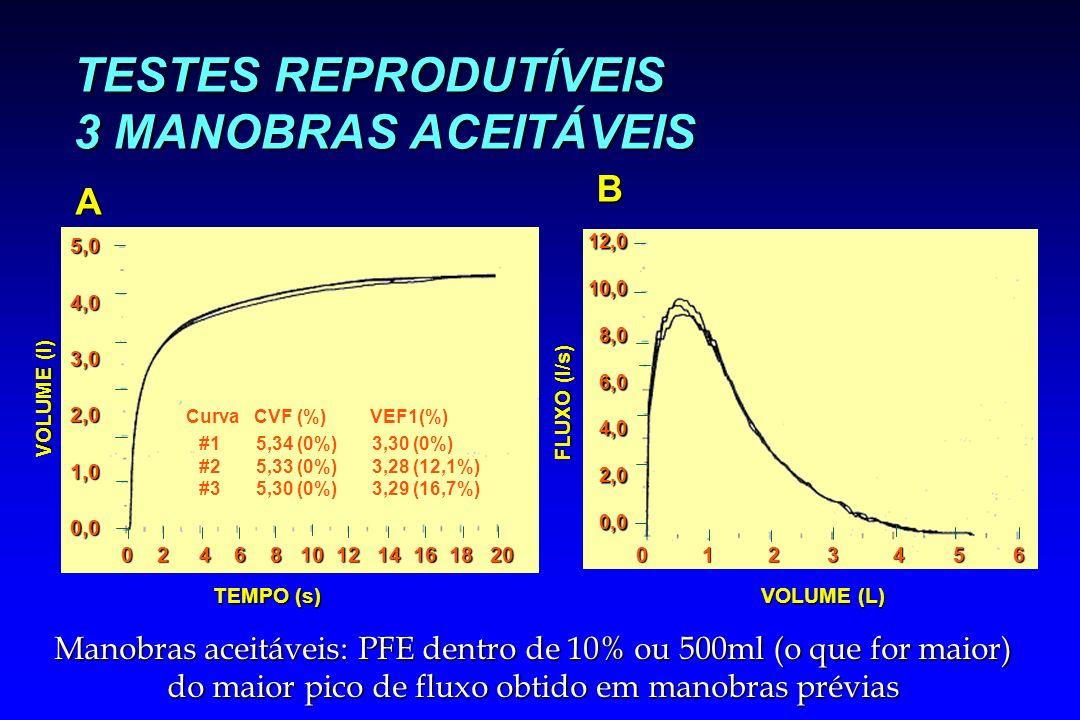 TESTES REPRODUTÍVEIS 3 MANOBRAS ACEITÁVEIS VOLUME (l) A TEMPO (s) 0 2 4 6 8 10 12 14 16 18 20 5,04,03,02,01,00,0 Curva CVF (%) #1 5,34 (0%) #2 5,33 (0