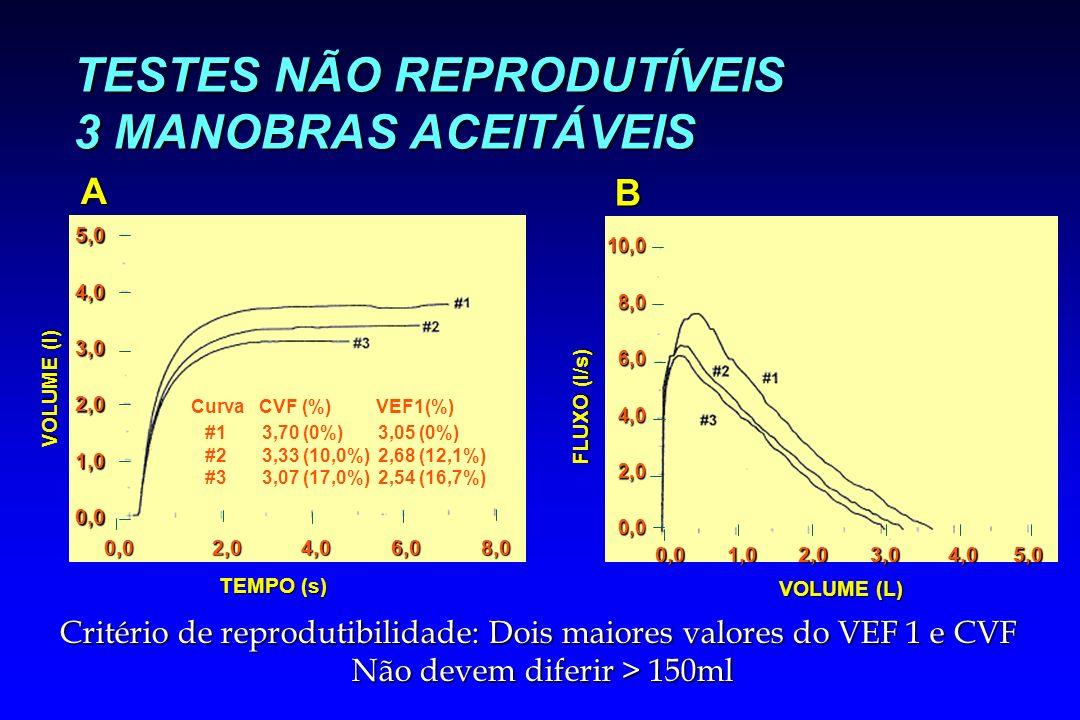 TESTES NÃO REPRODUTÍVEIS 3 MANOBRAS ACEITÁVEIS VOLUME (l) A TEMPO (s) 0,0 2,0 4,0 6,0 8,0 5,04,03,02,01,00,0 Curva CVF (%) #1 3,70 (0%) #2 3,33 (10,0%