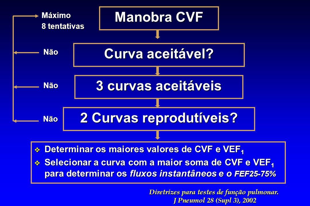 Manobra CVF Curva aceitável? 3 curvas aceitáveis 2 Curvas reprodutíveis? v Determinar os maiores valores de CVF e VEF 1 v Selecionar a curva com a mai