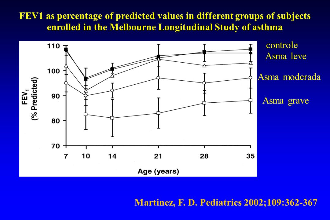 Martinez, F. D. Pediatrics 2002;109:362-367 FEV1 as percentage of predicted values in different groups of subjects enrolled in the Melbourne Longitudi