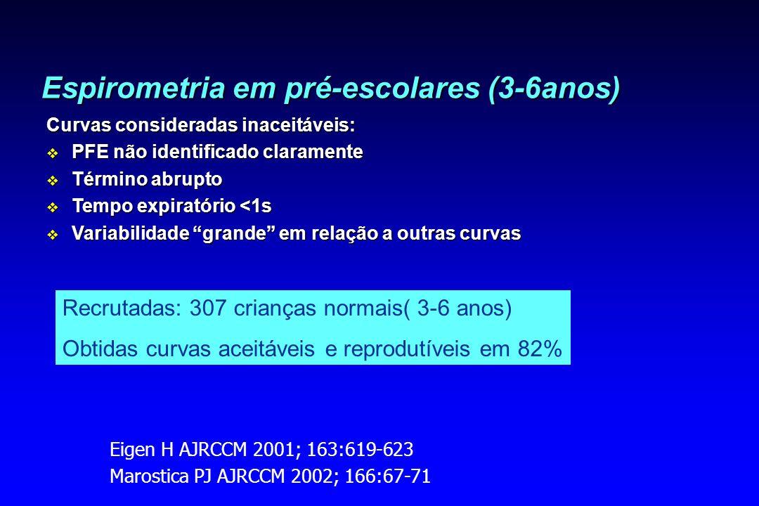 Espirometria em pré-escolares (3-6anos) Curvas consideradas inaceitáveis: v PFE não identificado claramente v Término abrupto v Tempo expiratório <1s