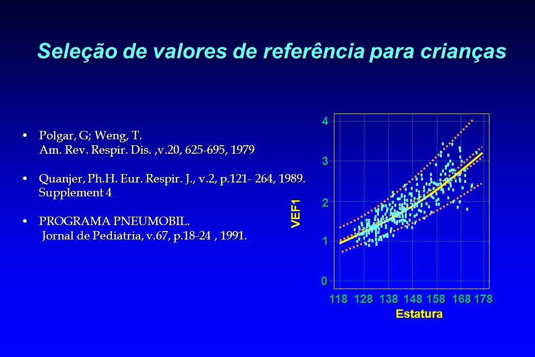 Seleção de valores de referência para crianças Polgar, G; Weng, T.Polgar, G; Weng, T. Am. Rev. Respir. Dis.,v.20, 625-695, 1979 Quanjer, Ph.H. Eur. Re