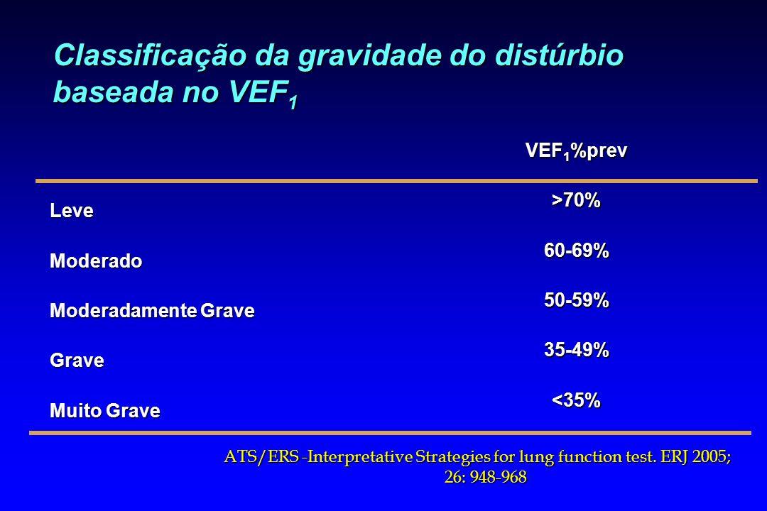 Classificação da gravidade do distúrbio baseada no VEF 1 LeveModerado Moderadamente Grave Grave Muito Grave VEF 1 %prev >70%60-69%50-59%35-49%<35% ATS