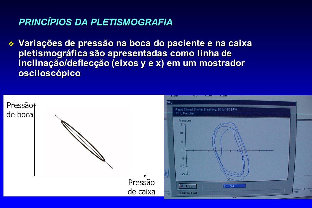 PRINCÍPIOS DA PLETISMOGRAFIA v Variações de pressão na boca do paciente e na caixa pletismográfica são apresentadas como linha de inclinação/deflecção