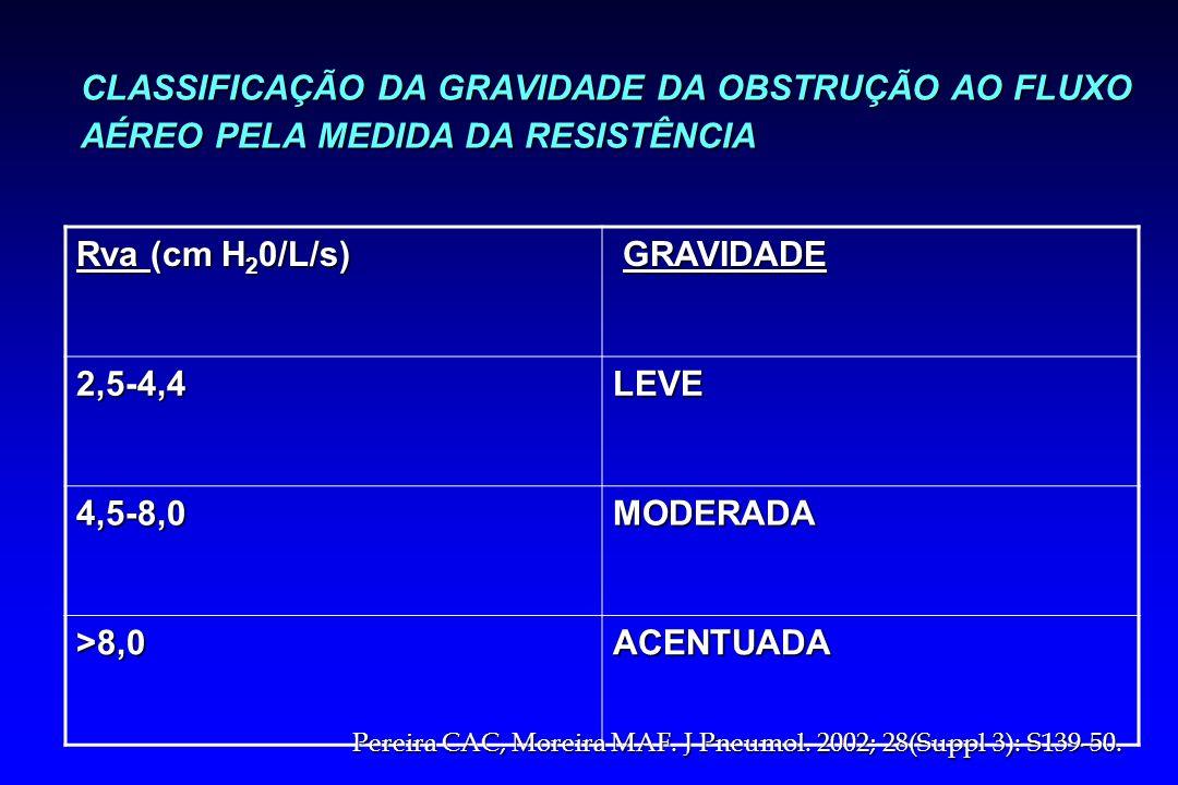 CLASSIFICAÇÃO DA GRAVIDADE DA OBSTRUÇÃO AO FLUXO AÉREO PELA MEDIDA DA RESISTÊNCIA Rva (cm H 2 0/L/s) GRAVIDADE GRAVIDADE 2,5-4,4LEVE 4,5-8,0MODERADA >