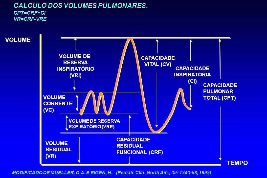 CALCULO DOS VOLUMES PULMONARES CALCULO DOS VOLUMES PULMONARES. CPT=CRF+CI VR=CRF-VRE VOLUME DE RESERVA INSPIRATÓRIO (VRI) VOLUME CORRENTE (VC) VOLUME
