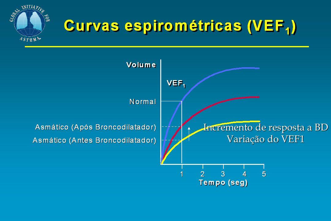 Incremento de resposta a BD Variação do VEF1