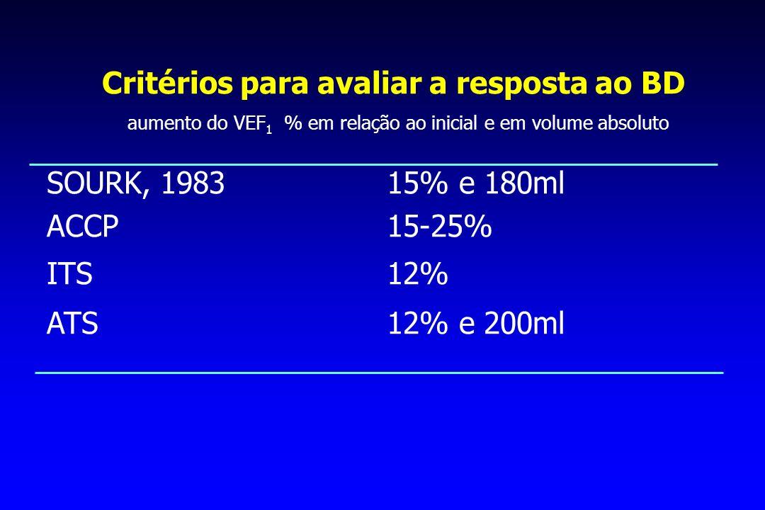 Critérios para avaliar a resposta ao BD aumento do VEF 1 % em relação ao inicial e em volume absoluto SOURK, 198315% e 180ml ACCP15-25% ITS12% ATS12%