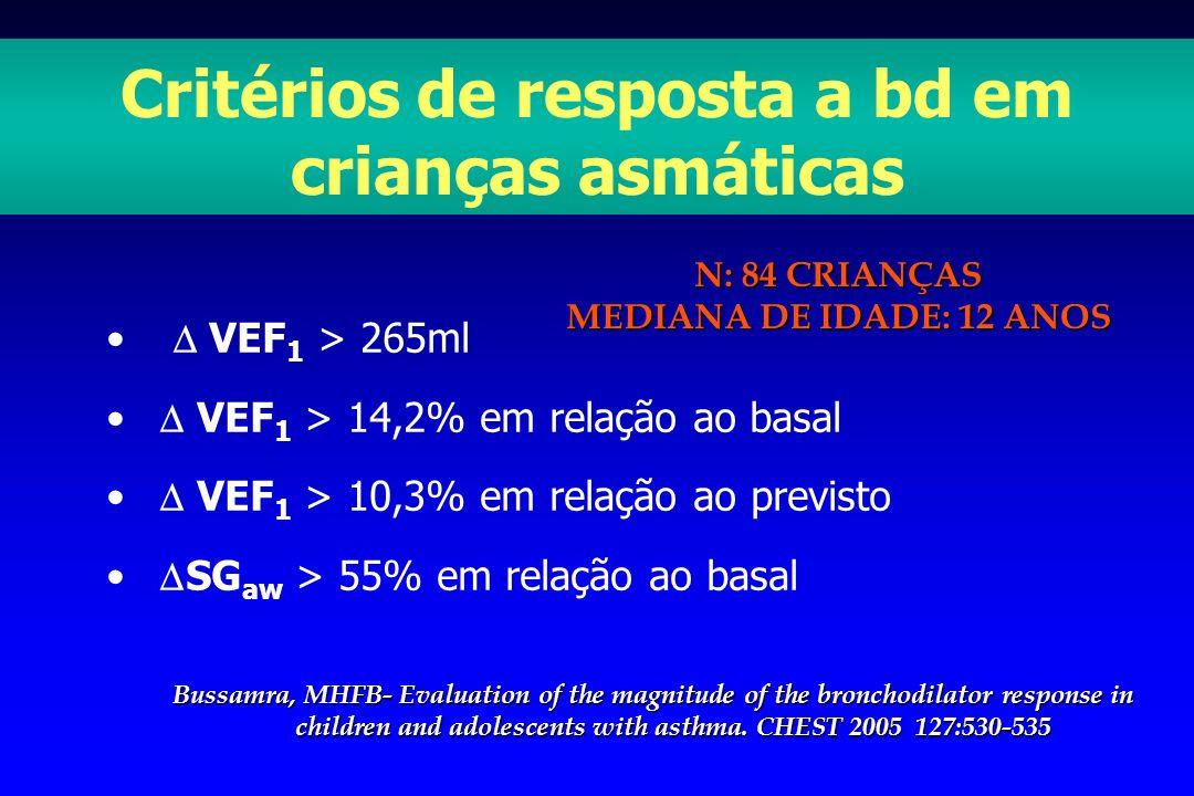 VEF 1 > 265ml VEF 1 > 14,2% em relação ao basal VEF 1 > 10,3% em relação ao previsto SG aw > 55% em relação ao basal Critérios de resposta a bd em cri