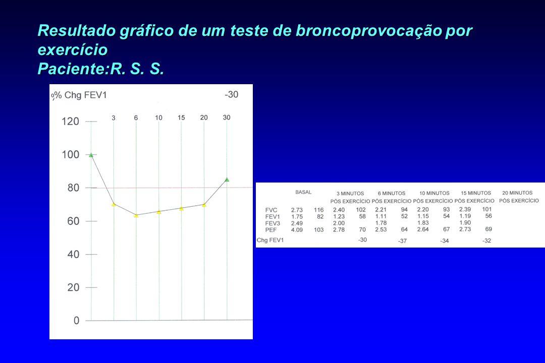 Resultado gráfico de um teste de broncoprovocação por exercício Paciente:R. S. S.