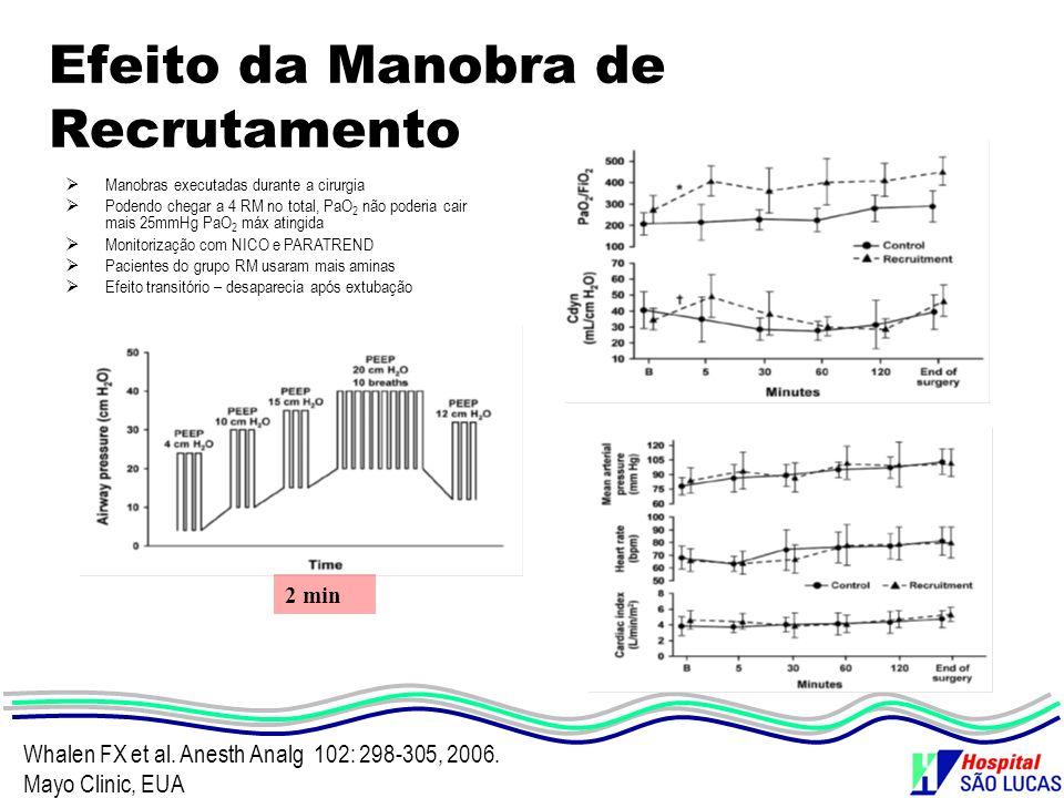 Efeito da Manobra de Recrutamento Whalen FX et al. Anesth Analg 102: 298-305, 2006. Mayo Clinic, EUA 2 min Manobras executadas durante a cirurgia Pode