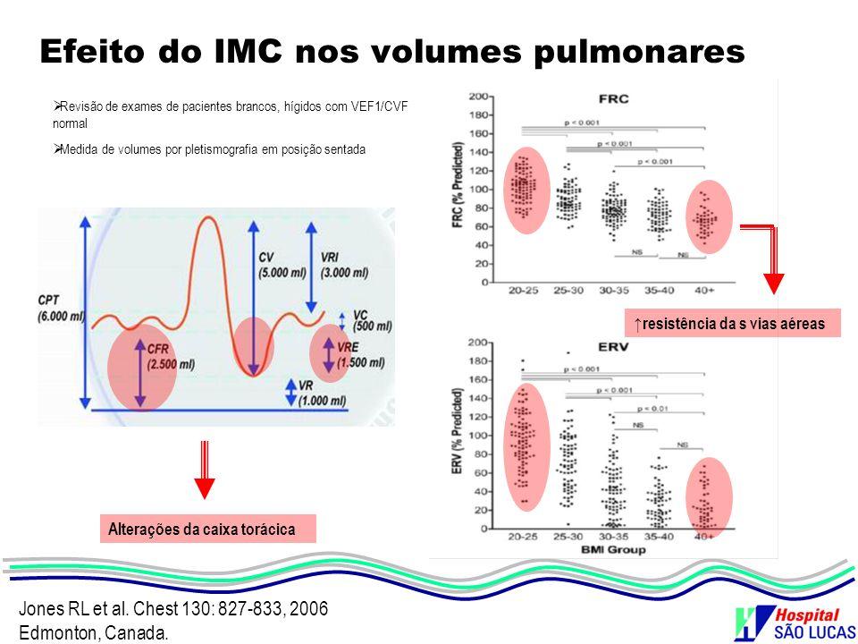 Efeito do IMC nos volumes pulmonares Jones RL et al. Chest 130: 827-833, 2006 Edmonton, Canada. Alterações da caixa torácica Revisão de exames de paci