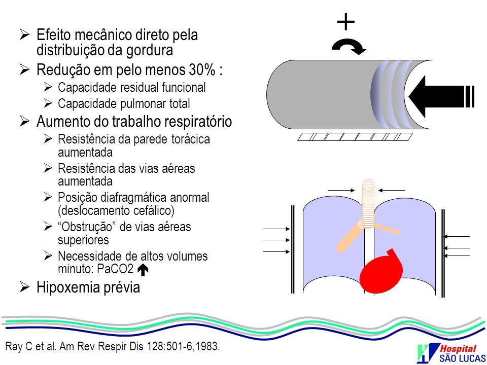 Efeito mecânico direto pela distribuição da gordura Redução em pelo menos 30% : Capacidade residual funcional Capacidade pulmonar total Aumento do tra