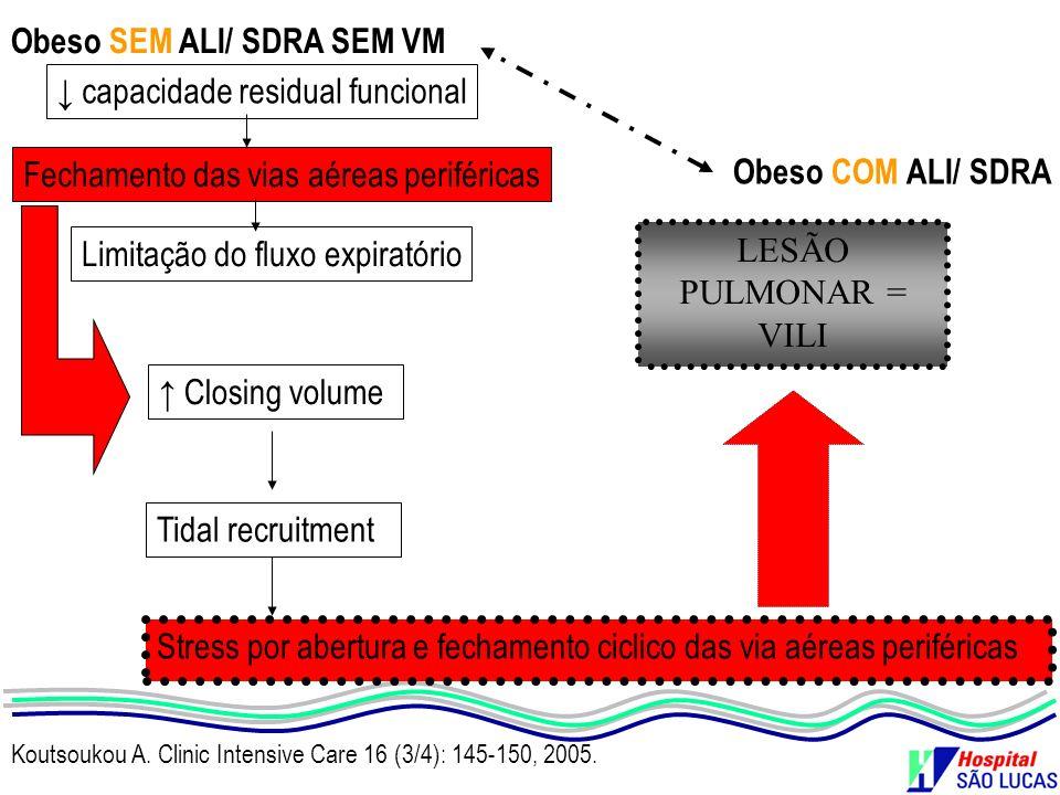 Koutsoukou A. Clinic Intensive Care 16 (3/4): 145-150, 2005. capacidade residual funcional Fechamento das vias aéreas periféricas Limitação do fluxo e