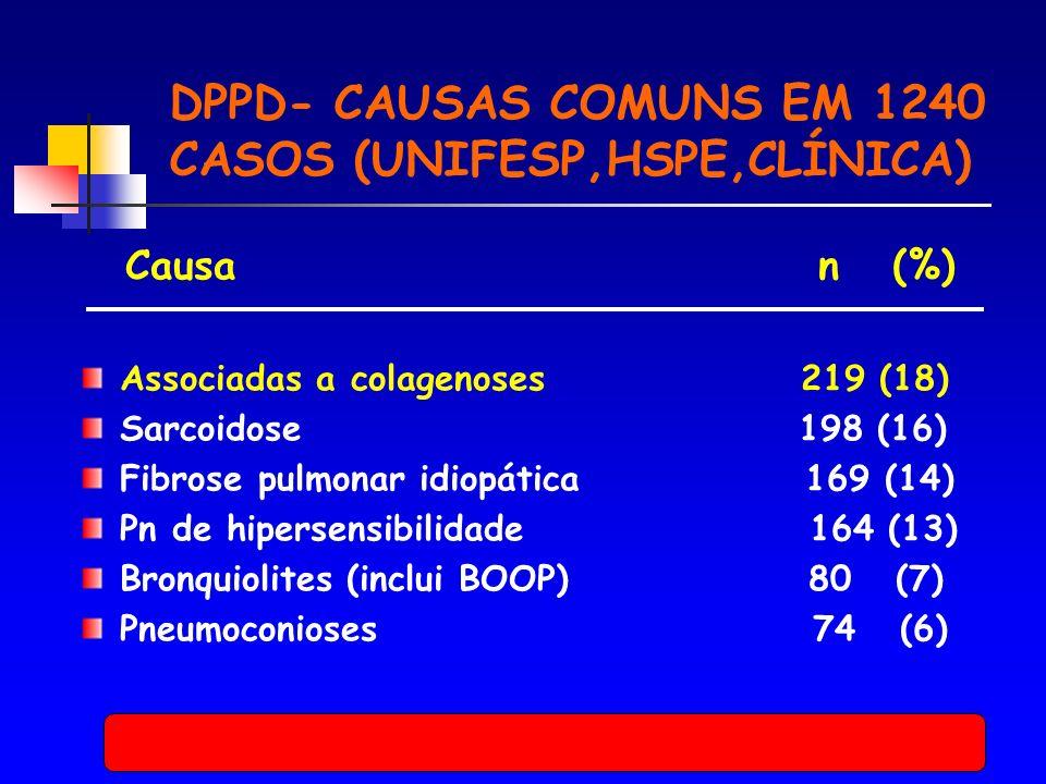 DPPD- CAUSAS COMUNS EM 1240 CASOS (UNIFESP,HSPE,CLÍNICA) Causa n (%) Associadas a colagenoses 219 (18) Sarcoidose 198 (16) Fibrose pulmonar idiopática 169 (14) Pn de hipersensibilidade 164 (13) Bronquiolites (inclui BOOP) 80 (7) Pneumoconioses 74 (6)