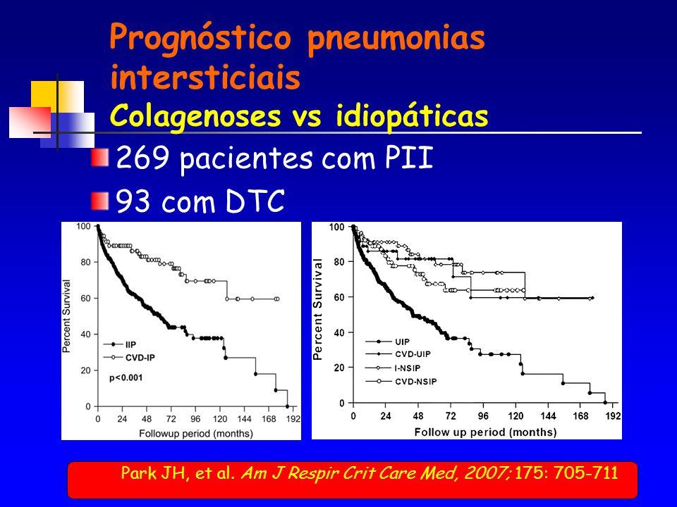 Prognóstico pneumonias intersticiais Colagenoses vs idiopáticas 269 pacientes com PII 93 com DTC Park JH, et al.