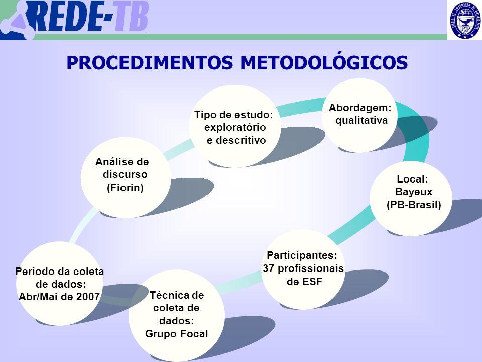 1 Análise de discurso (Fiorin) Tipo de estudo: exploratório e descritivo Abordagem: qualitativa Local: Bayeux (PB-Brasil) Participantes: 37 profission