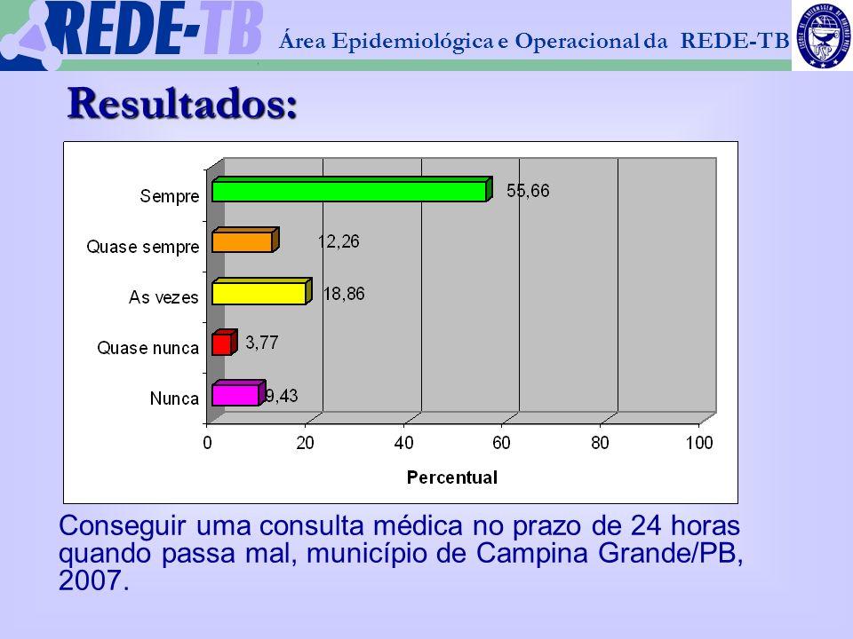 1 Área Epidemiológica e Operacional da REDE-TB Resultados: Conseguir uma consulta médica no prazo de 24 horas quando passa mal, município de Campina G