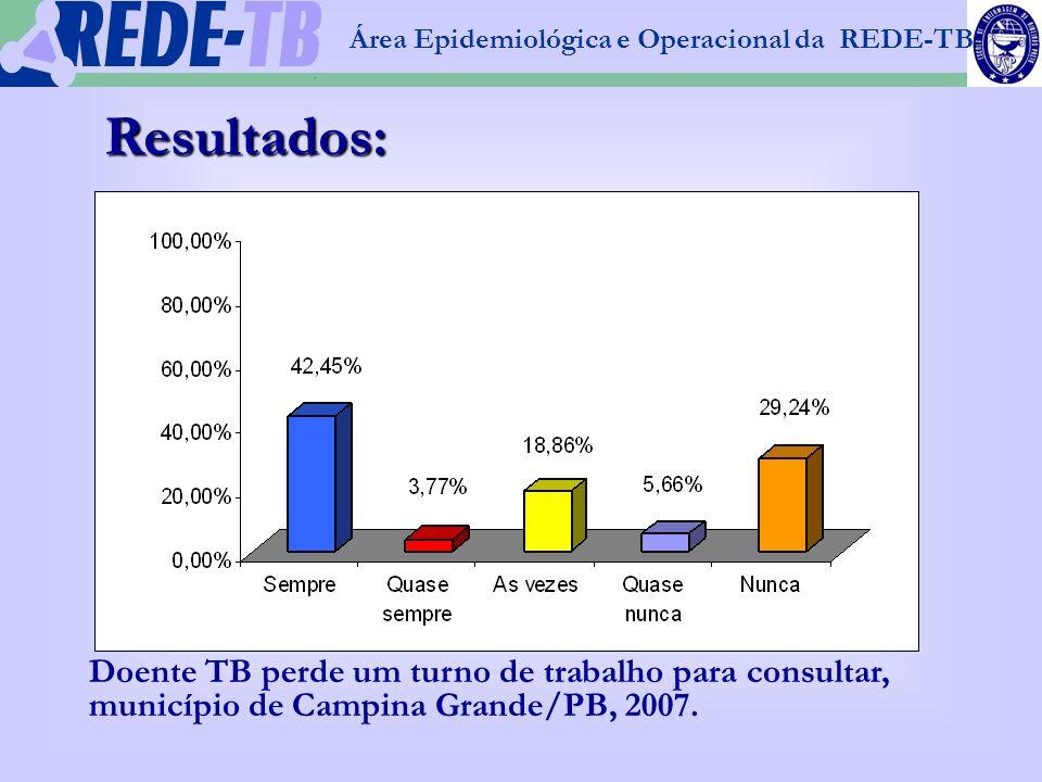 1 Área Epidemiológica e Operacional da REDE-TB Resultados: Doente TB perde um turno de trabalho para consultar, município de Campina Grande/PB, 2007.