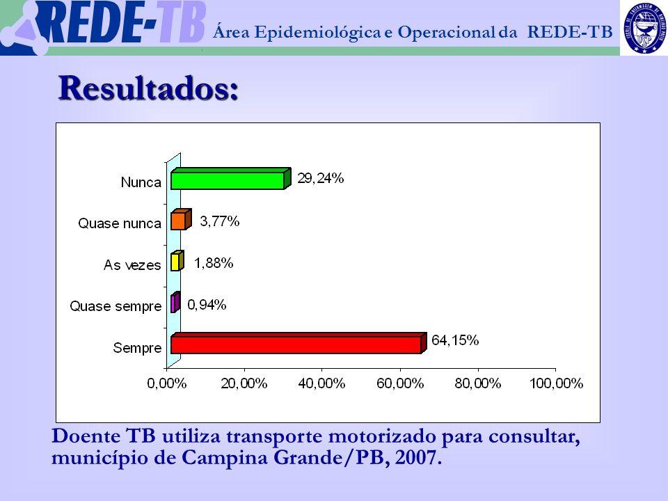1 Área Epidemiológica e Operacional da REDE-TB Resultados: Doente TB utiliza transporte motorizado para consultar, município de Campina Grande/PB, 200