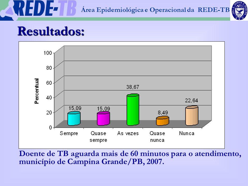1 Área Epidemiológica e Operacional da REDE-TB Resultados: Doente de TB aguarda mais de 60 minutos para o atendimento, município de Campina Grande/PB,